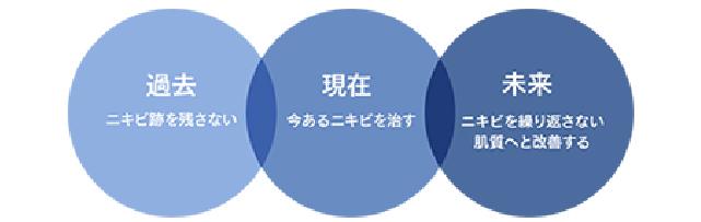 タカミクリニック式ニキビ治療でアプローチする3つの時間軸