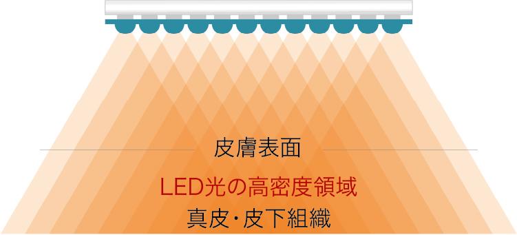 高輝度LED 1800個を高密度に搭載